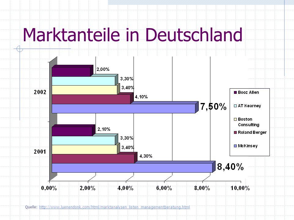 Marktanteile in Deutschland