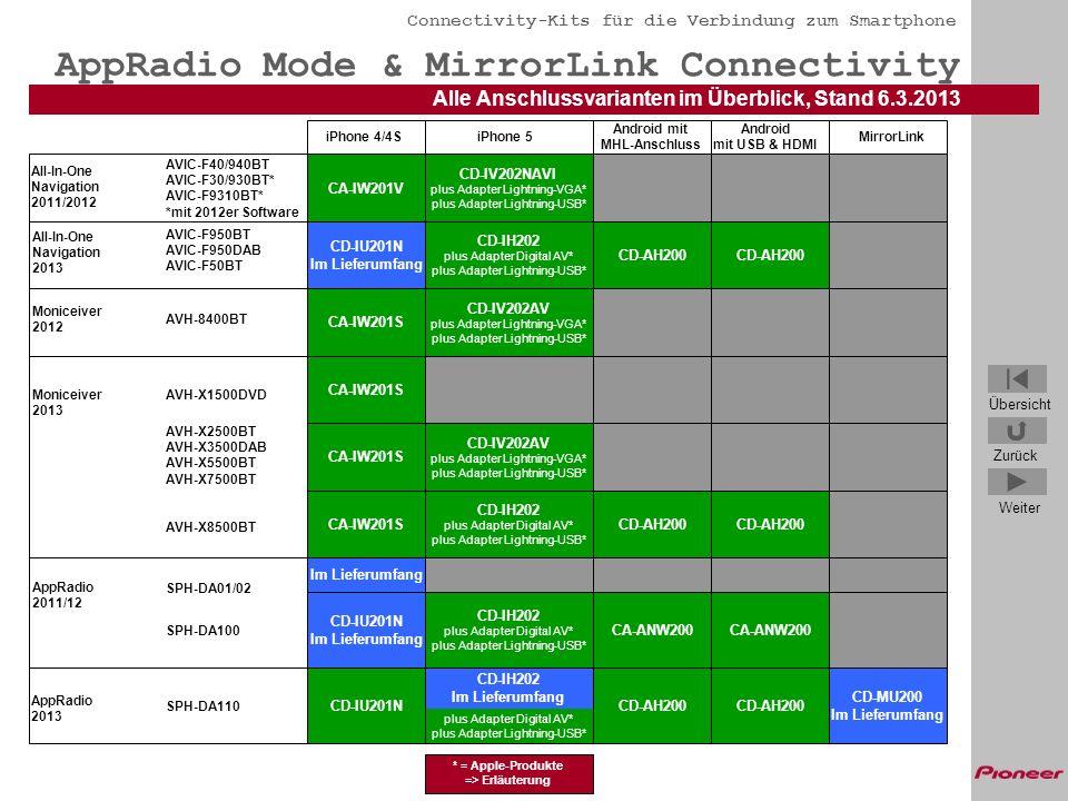 AppRadio Mode & MirrorLink Connectivity