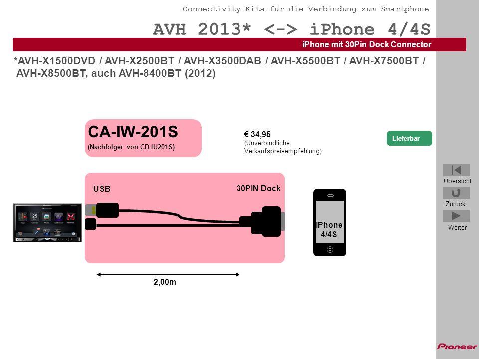 AVH 2013* <-> iPhone 4/4S