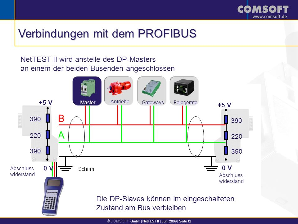 Verbindungen mit dem PROFIBUS