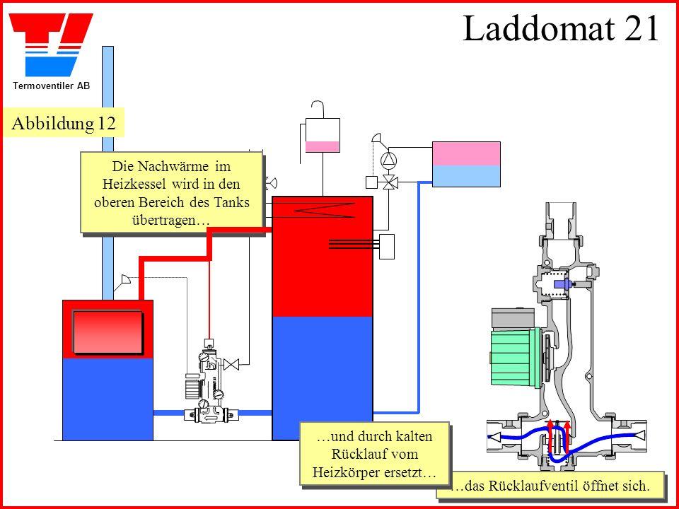 Laddomat 21 Abbildung 12. Die Nachwärme im Heizkessel wird in den oberen Bereich des Tanks übertragen…