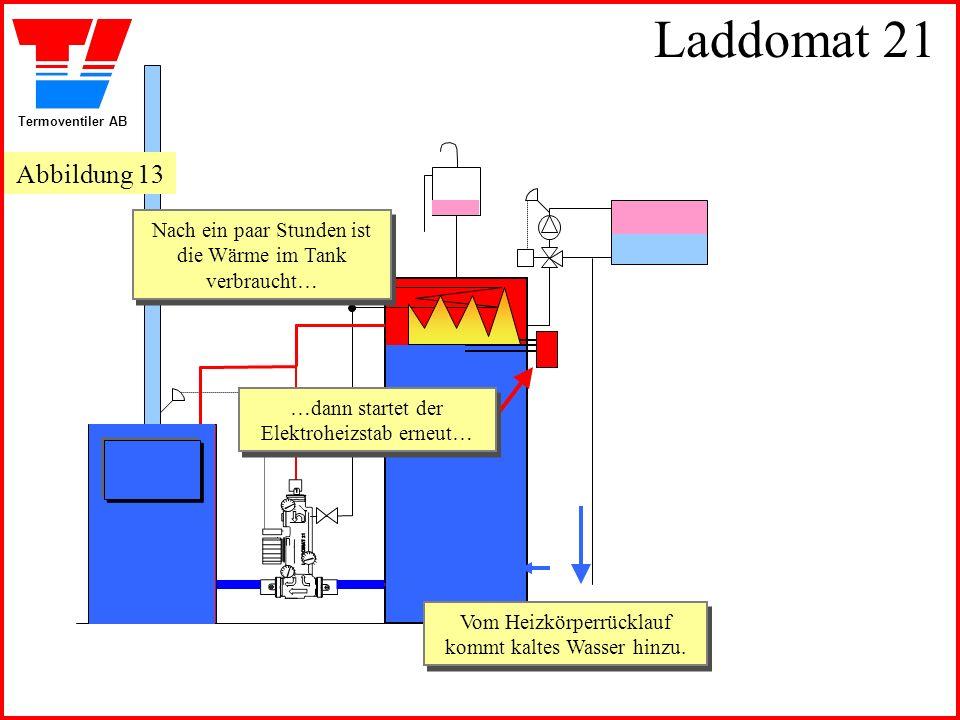Laddomat 21 Abbildung 13. Nach ein paar Stunden ist die Wärme im Tank verbraucht… …dann startet der Elektroheizstab erneut…