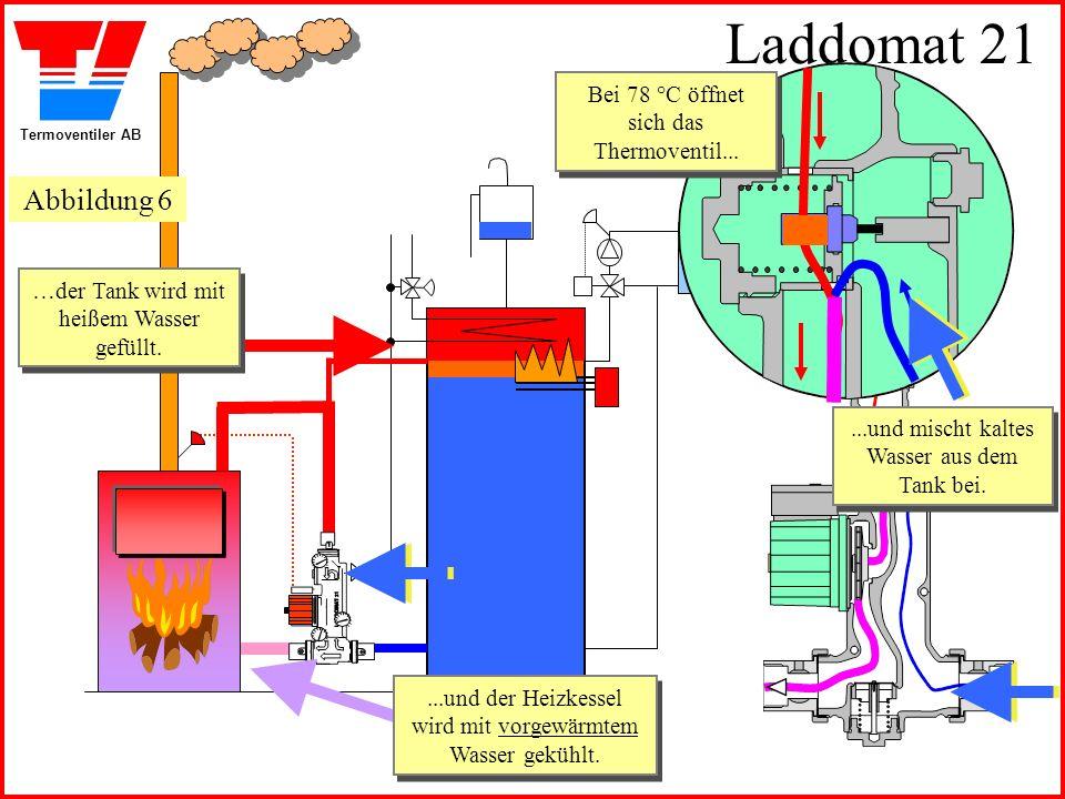 Laddomat 21 Abbildung 6 Bei 78 °C öffnet sich das Thermoventil...