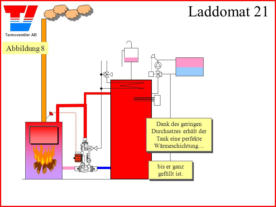 Laddomat 21 Abbildung 8. Dank des geringen Durchsatzes erhält der Tank eine perfekte Wärmeschichtung…