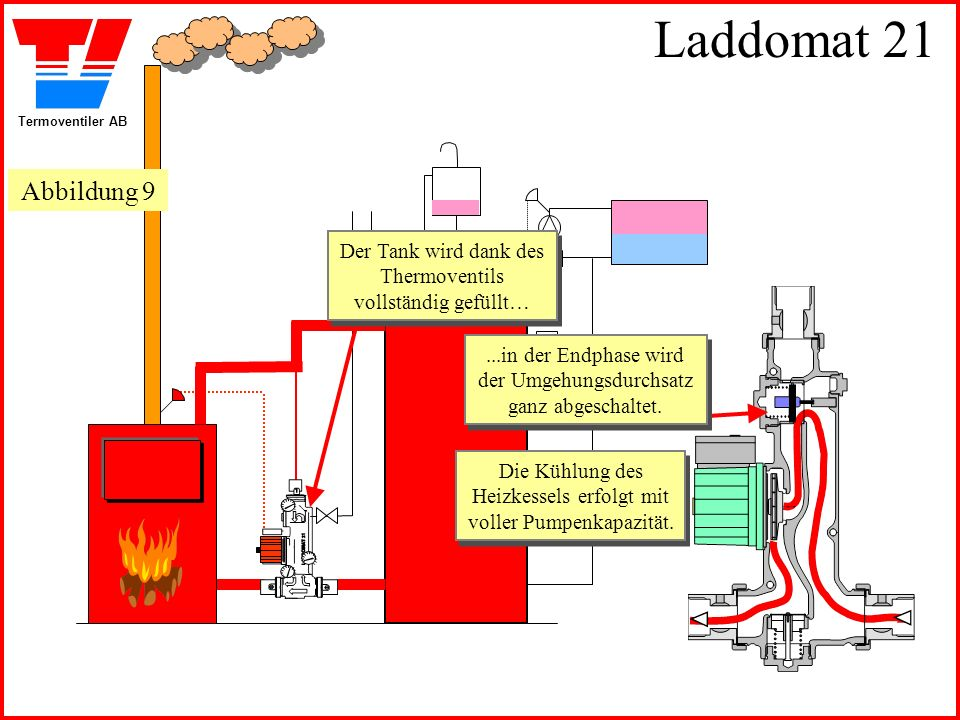 Laddomat 21 Abbildung 9. Der Tank wird dank des Thermoventils vollständig gefüllt…