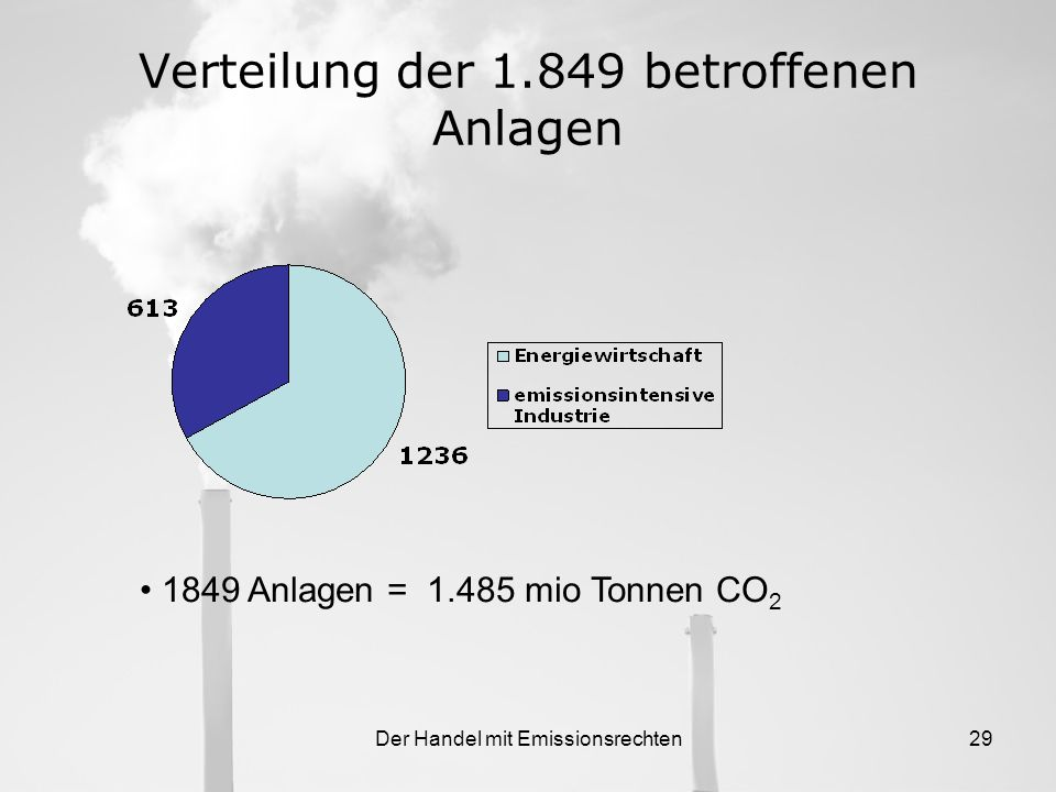 Verteilung der 1.849 betroffenen Anlagen