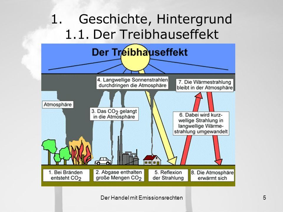 1. Geschichte, Hintergrund 1.1. Der Treibhauseffekt