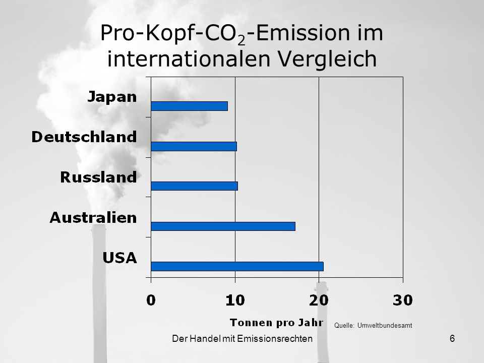 Pro-Kopf-CO2-Emission im internationalen Vergleich