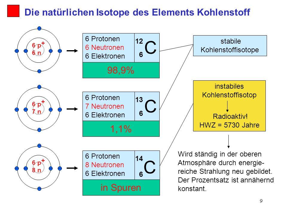 C C C Die natürlichen Isotope des Elements Kohlenstoff 98,9% 1,1%