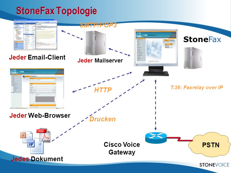 StoneFax Topologie StoneFax SMTP/POP3 Jeder Email-Client HTTP