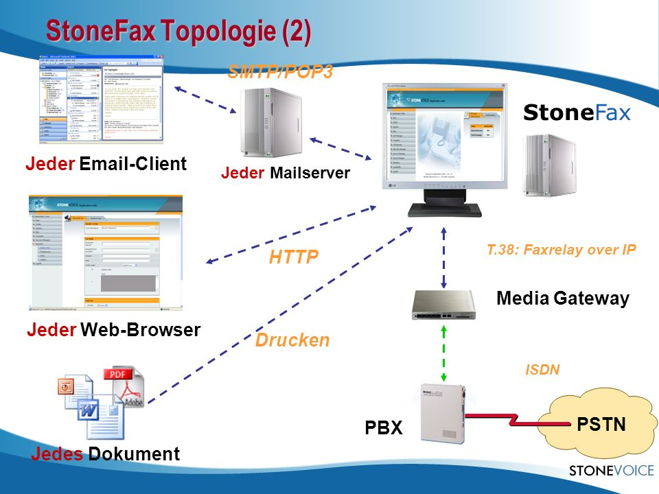 StoneFax Topologie (2) StoneFax SMTP/POP3 Jeder Email-Client HTTP