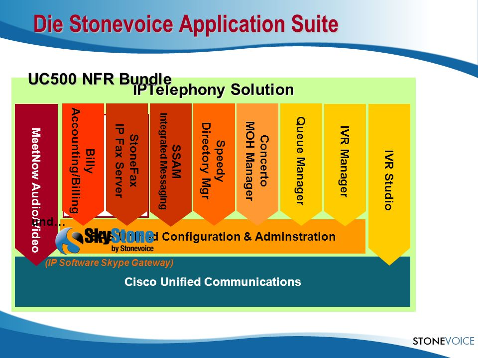 Die Stonevoice Application Suite