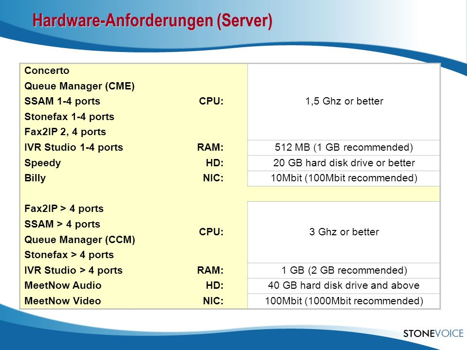 Hardware-Anforderungen (Server)