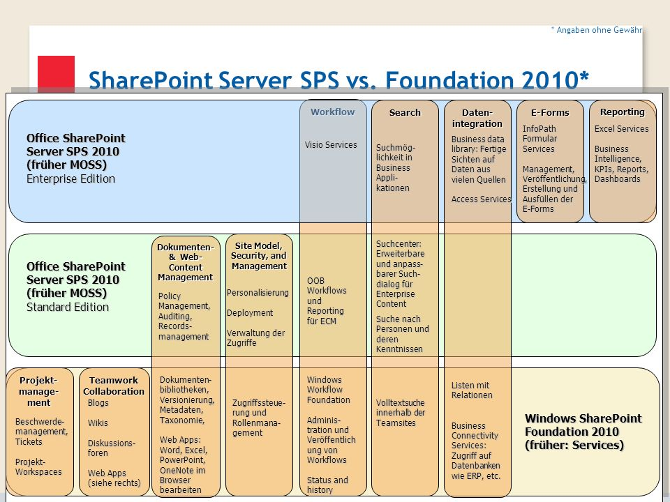 SharePoint Server SPS vs. Foundation 2010*