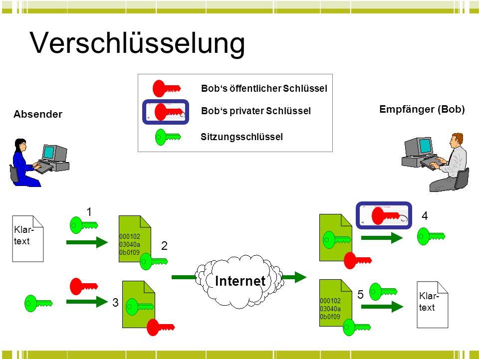 Verschlüsselung Internet 1 4 2 5 3 Empfänger (Bob) Absender