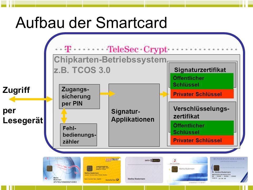 Aufbau der Smartcard Chipkarten-Betriebssystem z.B. TCOS 3.0 Zugriff