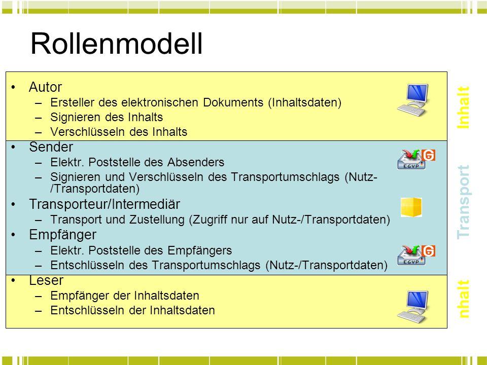 Rollenmodell nhalt Transport Inhalt Autor Sender