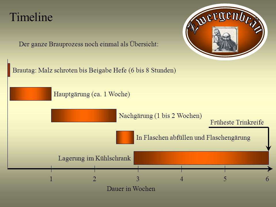 Timeline Zwergenbräu Der ganze Brauprozess noch einmal als Übersicht: