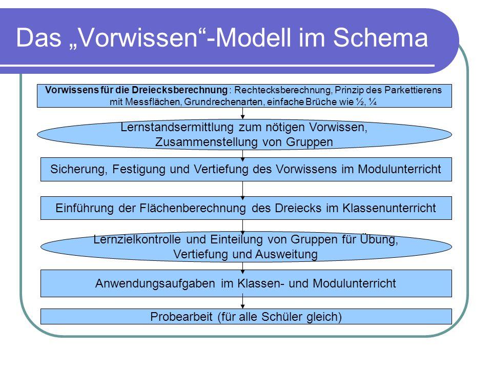 """Das """"Vorwissen -Modell im Schema"""
