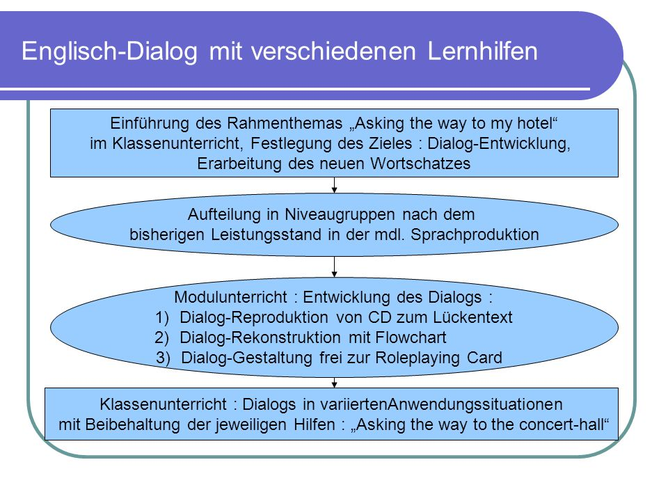 Englisch-Dialog mit verschiedenen Lernhilfen