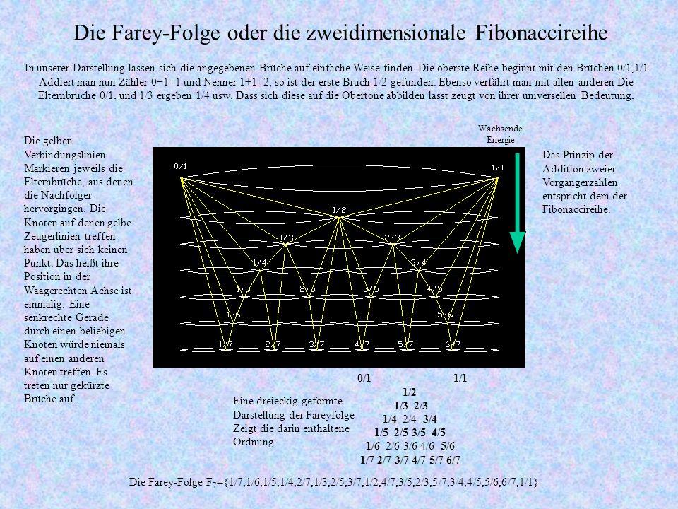 Die Farey-Folge oder die zweidimensionale Fibonaccireihe