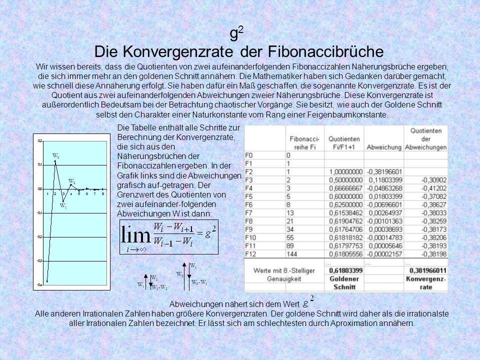 Die Konvergenzrate der Fibonaccibrüche