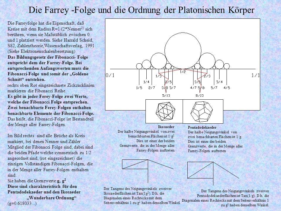 Die Farrey -Folge und die Ordnung der Platonischen Körper