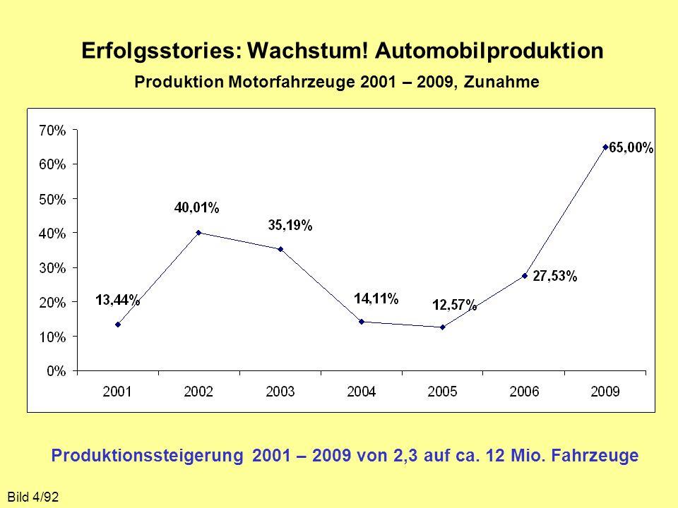 Erfolgsstories: Wachstum! Automobilproduktion