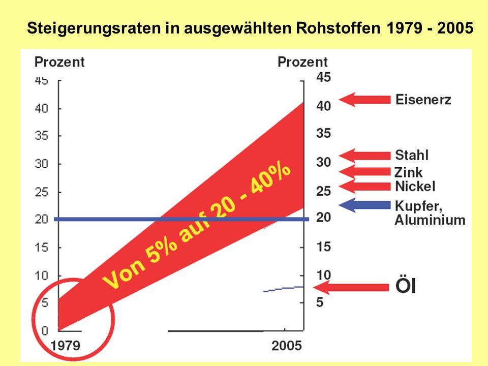 Steigerungsraten in ausgewählten Rohstoffen 1979 - 2005