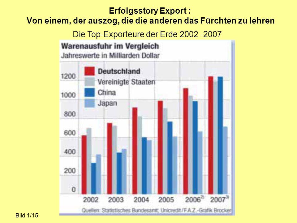 Die Top-Exporteure der Erde 2002 -2007