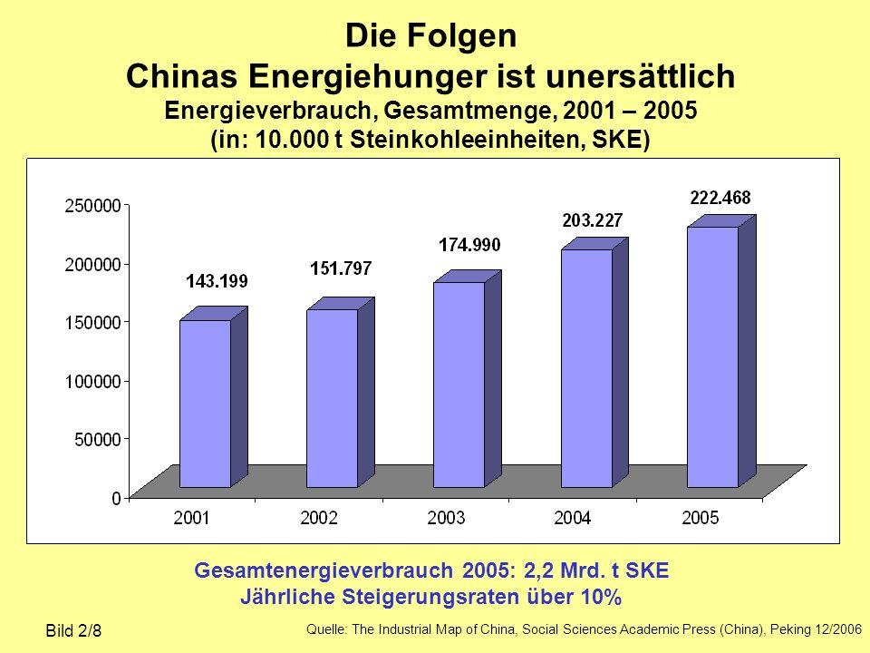 Die Folgen Chinas Energiehunger ist unersättlich Energieverbrauch, Gesamtmenge, 2001 – 2005 (in: 10.000 t Steinkohleeinheiten, SKE)