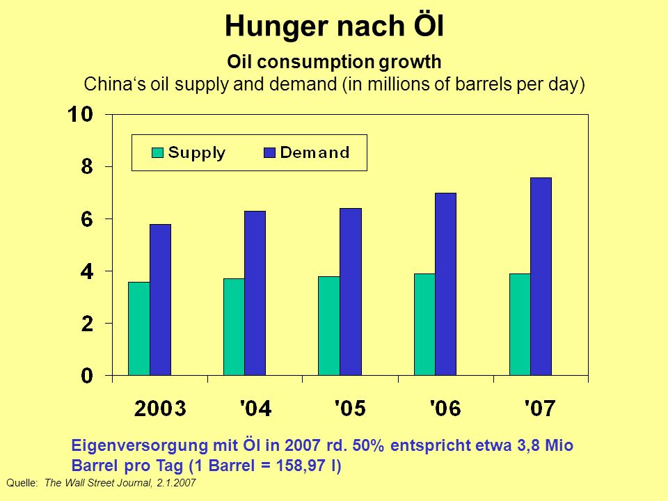 Hunger nach Öl Oil consumption growth China's oil supply and demand (in millions of barrels per day)