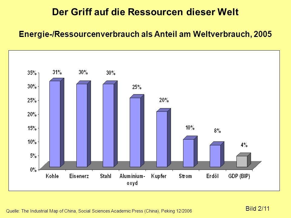 Der Griff auf die Ressourcen dieser Welt Energie-/Ressourcenverbrauch als Anteil am Weltverbrauch, 2005