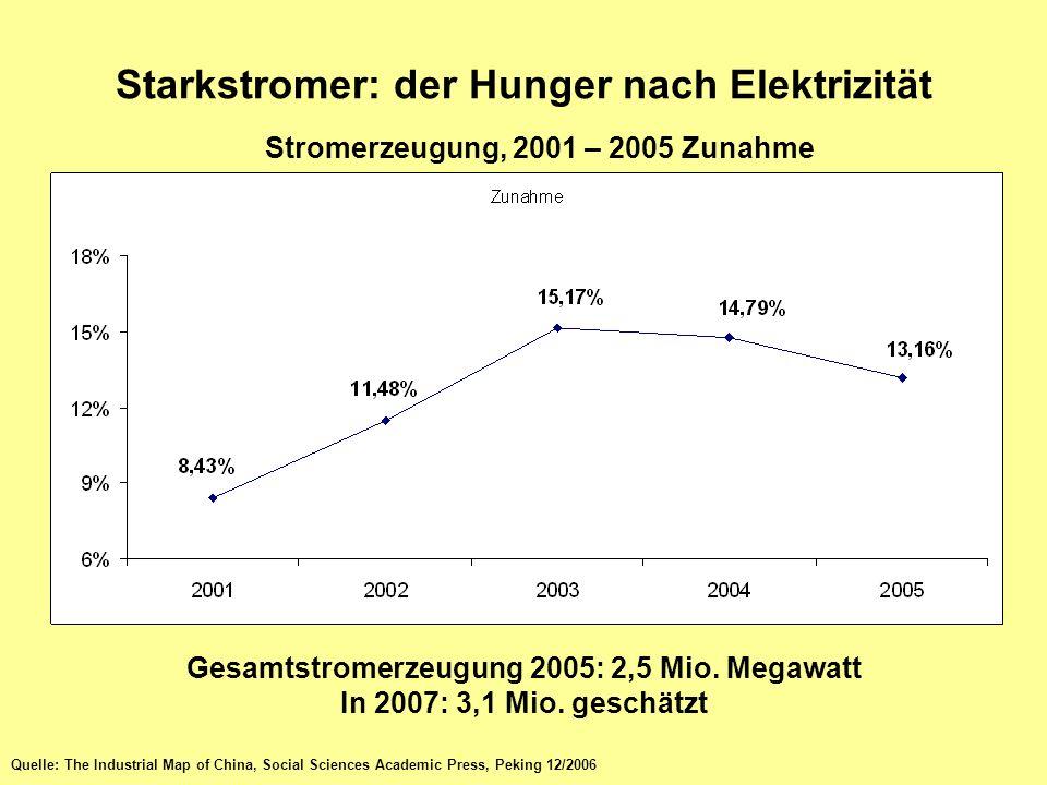 Starkstromer: der Hunger nach Elektrizität
