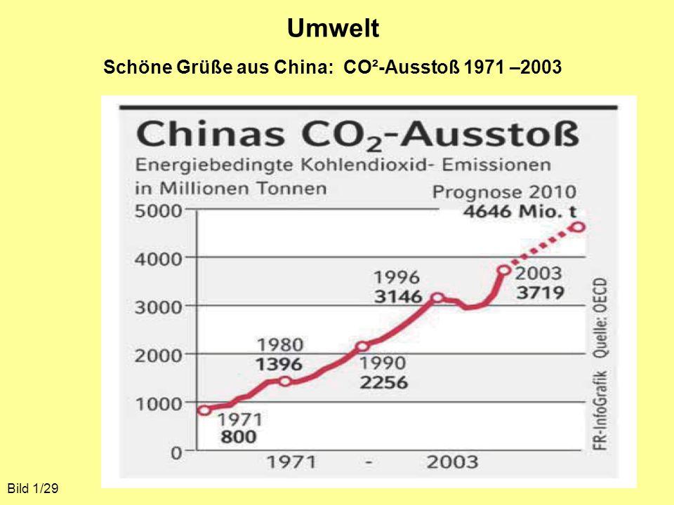 Umwelt Schöne Grüße aus China: CO²-Ausstoß 1971 –2003