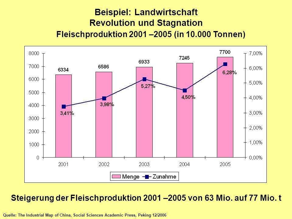 Beispiel: Landwirtschaft Revolution und Stagnation