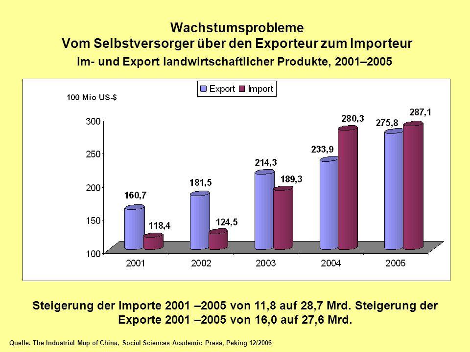 Wachstumsprobleme Vom Selbstversorger über den Exporteur zum Importeur