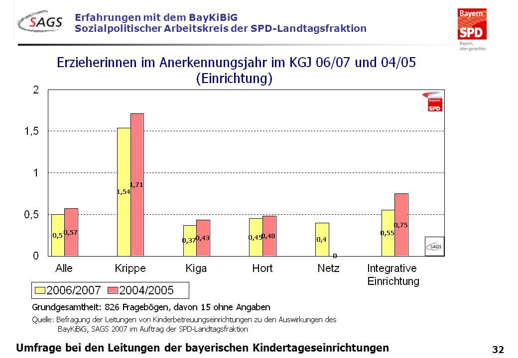 . Umfrage bei den Leitungen der bayerischen Kindertageseinrichtungen
