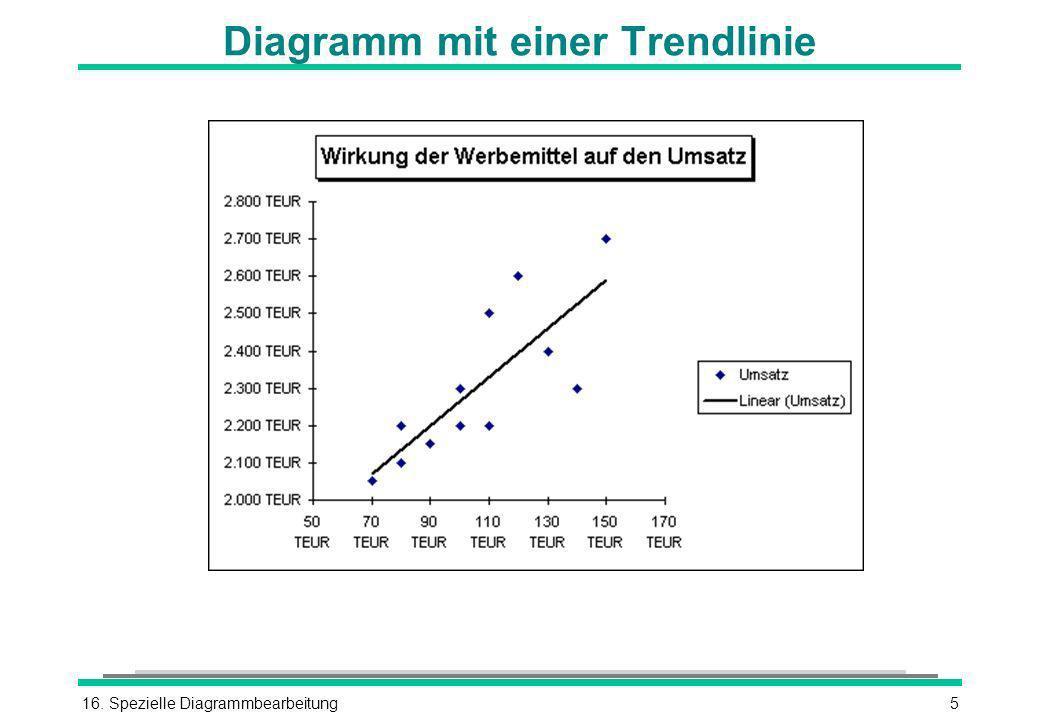 Diagramm mit einer Trendlinie