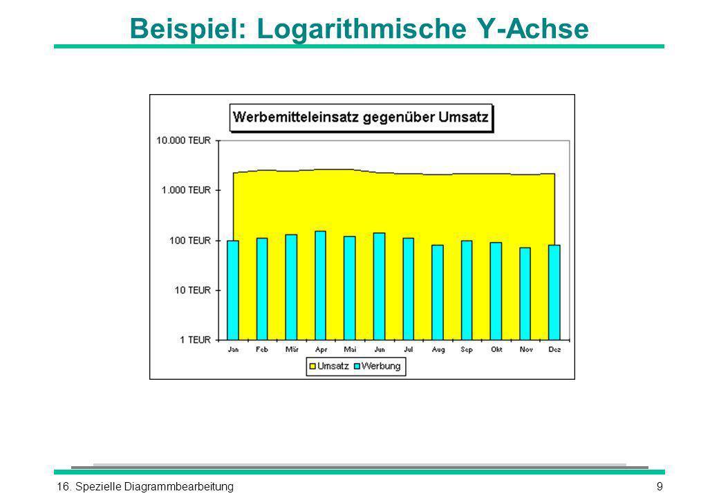 Beispiel: Logarithmische Y-Achse
