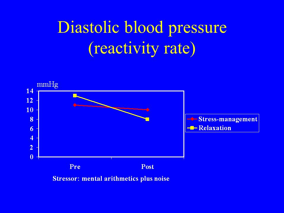 Diastolic blood pressure (reactivity rate)