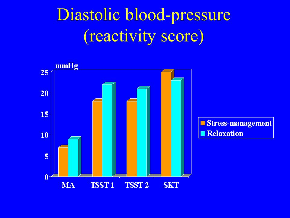 Diastolic blood-pressure (reactivity score)