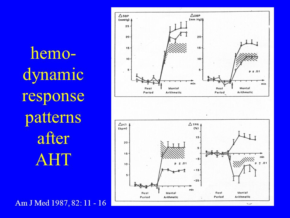 hemo-dynamic response patterns after AHT