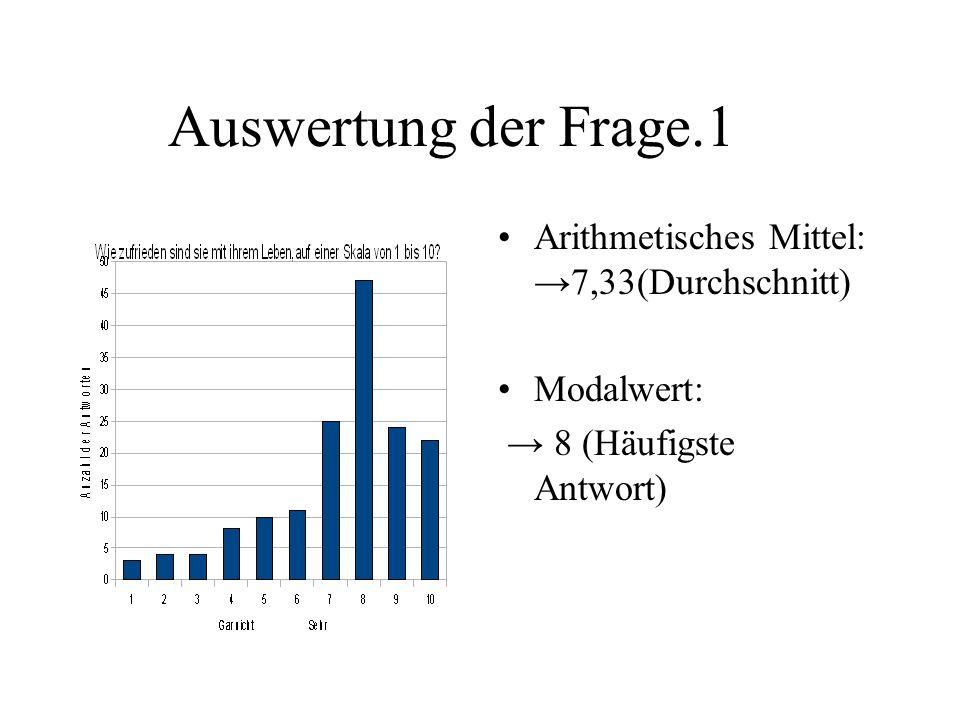 Auswertung der Frage.1 Arithmetisches Mittel: →7,33(Durchschnitt)