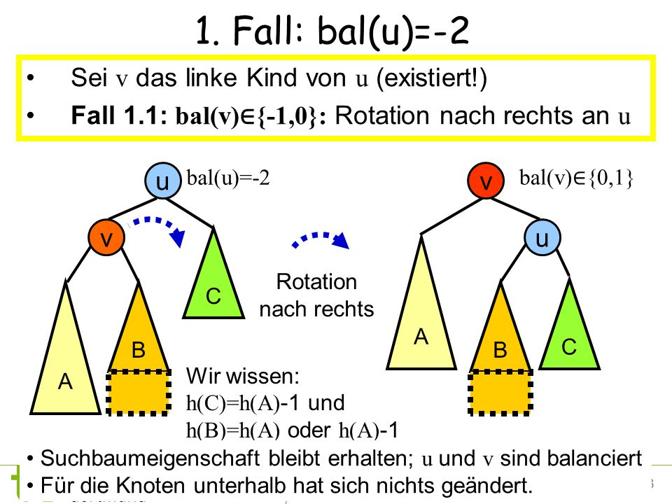 1. Fall: bal(u)=-2 Sei v das linke Kind von u (existiert!)