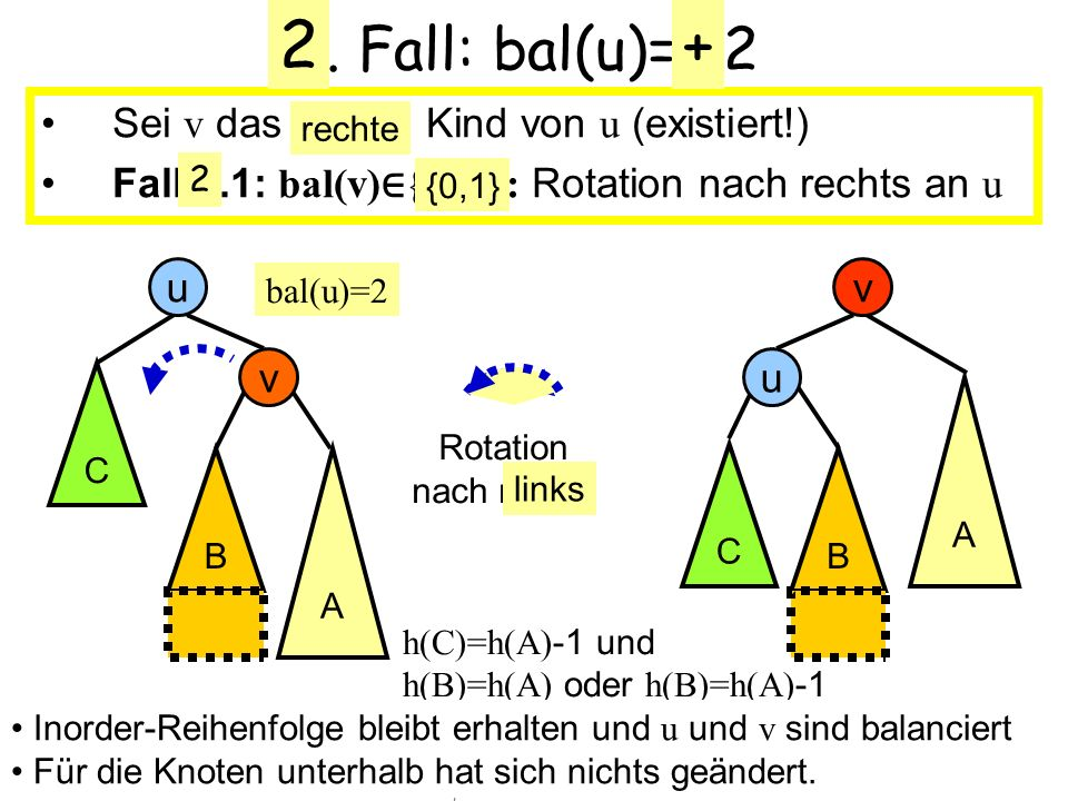 2 + 1. Fall: bal(u)= -2 Sei v das linke Kind von u (existiert!)