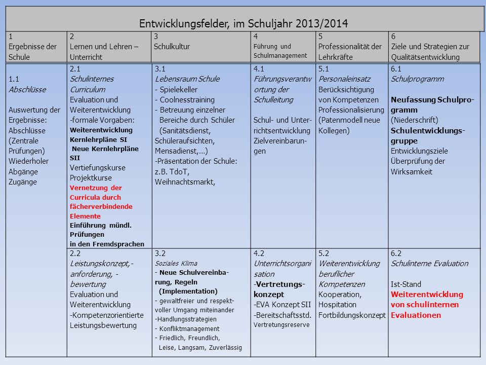 Entwicklungsfelder, im Schuljahr 2013/2014