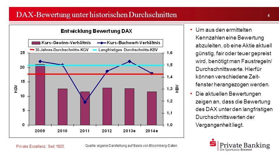 DAX-Bewertung unter historischen Durchschnitten
