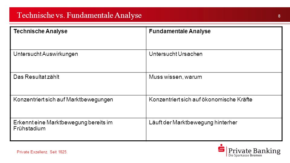 Technische vs. Fundamentale Analyse