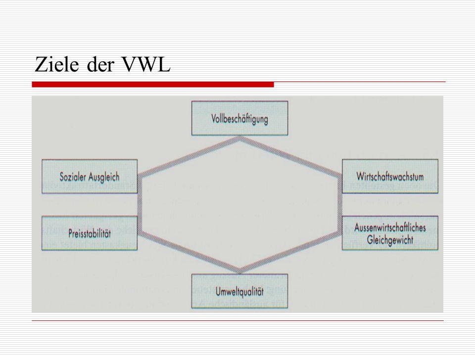 Ziele der VWL